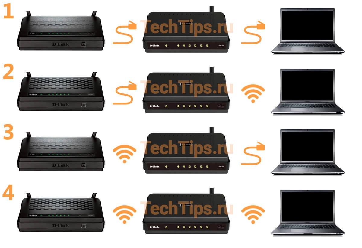 4 схемы подключения: роутер + роутер + ноутбук