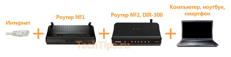 Общая схема подключения: интернет + роутер 1 + роутер 2 + ноутбук