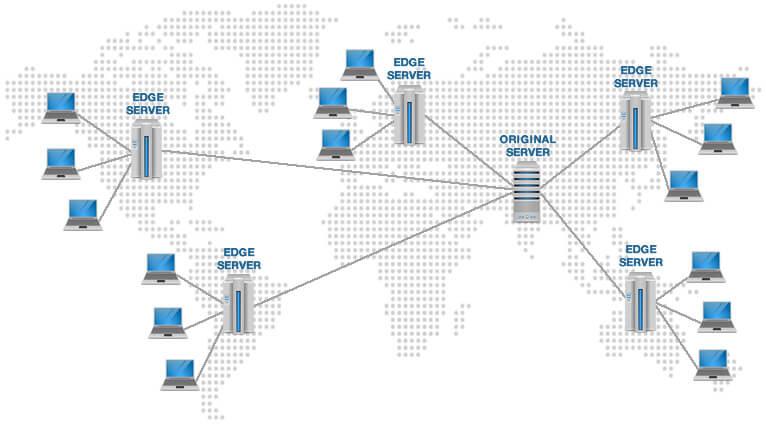 Серверная архитектура