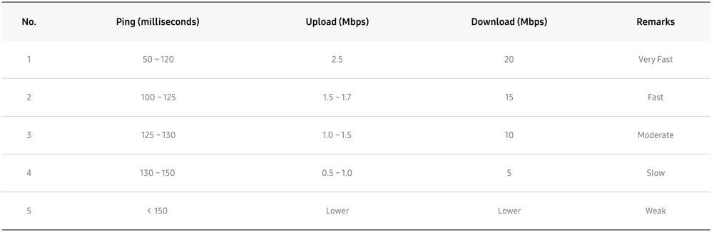 Smart TV Samsung требования к скорости