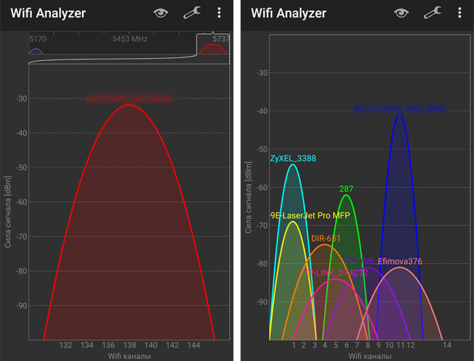 Сравнение загруженности 5 ГГц и 2.4 ГГц диапазонов